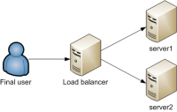 network load balancing HA Proxy